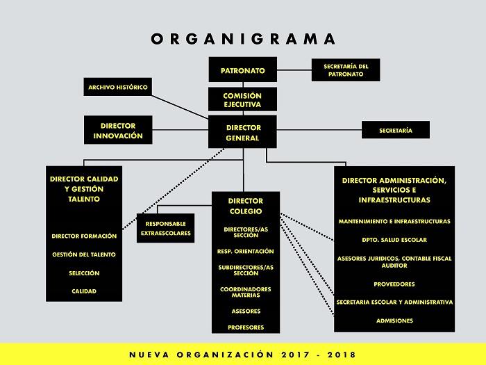 Organigrama2017-2018