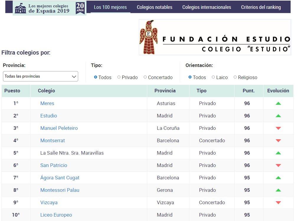 Colegio «Estudio»: Ranking 100 mejores colegios de España