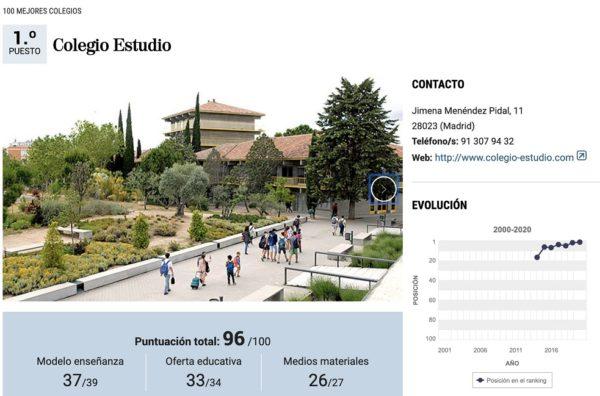 Colegio «Estudio»: Ranking 100 mejores colegios de España. Curso 2019-20.